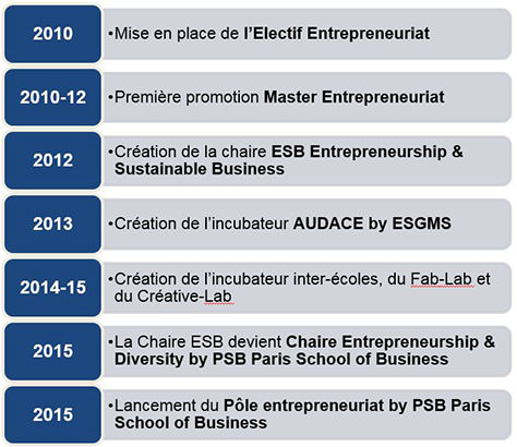 dates cles pole entrepreneuriat