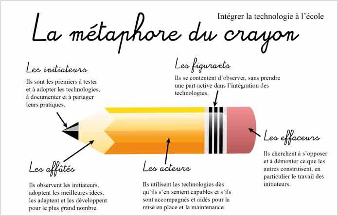 La métaphore du crayon