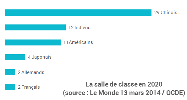 étudiants internationaux