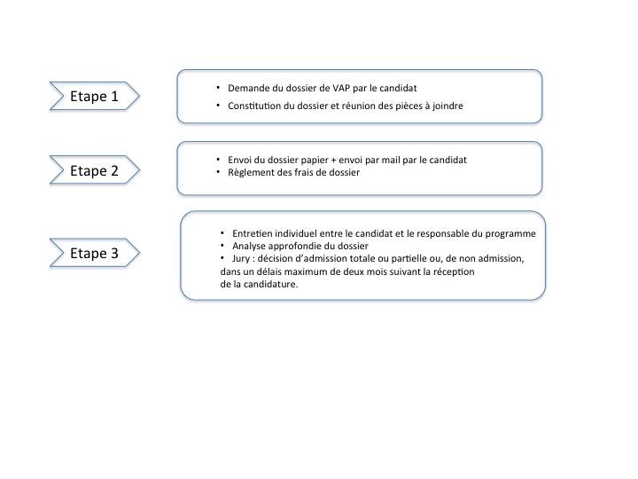 La procédure d'inscription VAP à PSB Paris School of Business