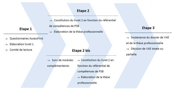 La procédure VAE