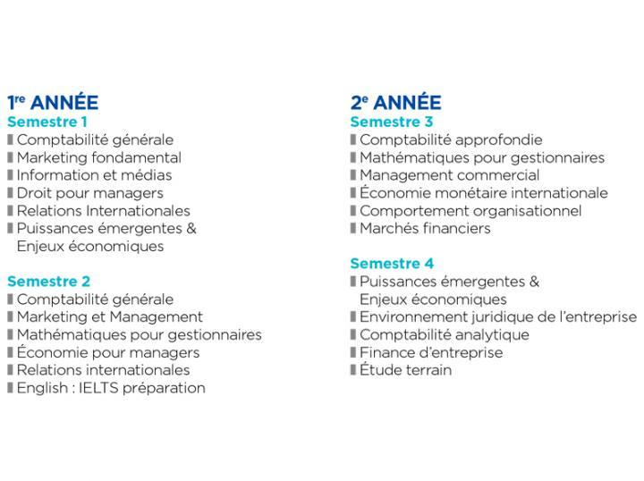 Programme B1 et B2 PGE